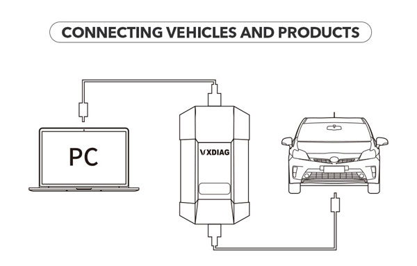 vxdiag-porsche-doip-connection