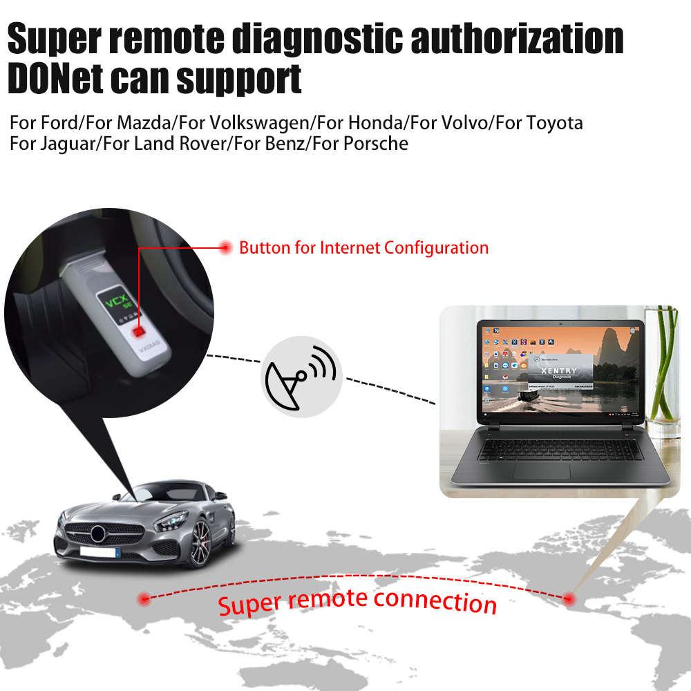 super remote diagnosis donet